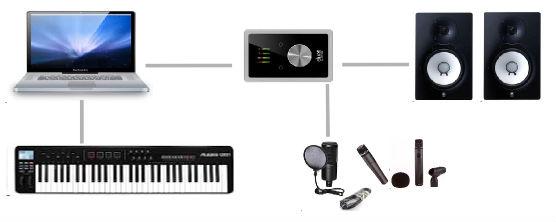 Otthoni stúdió hangszer- és ének felvételre